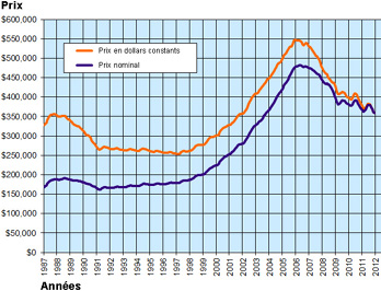 marché immobilier new-yorkais