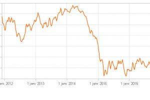 L'euro au plus bas face au dollar depuis 20 mois