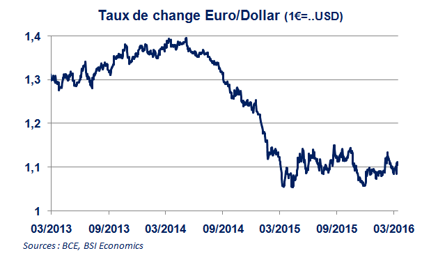 taux change euro dollar
