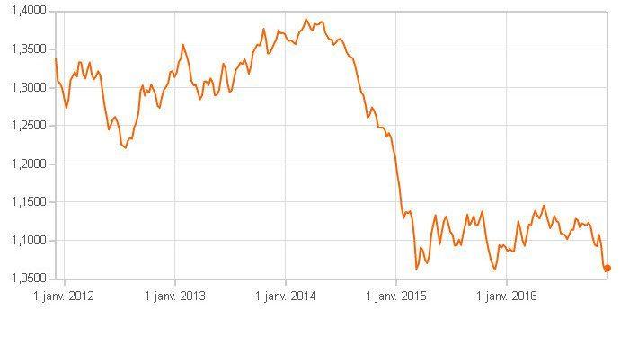 Evolution du cours du dollar face à l'euro depuis janvier 2012.